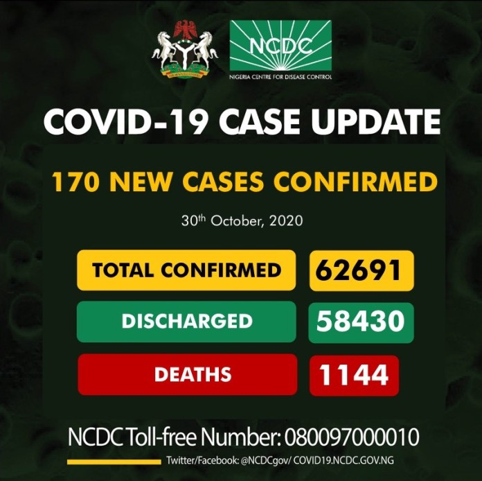 Nigeria's COVID-19 cases rise further, as NCDC confirms 170 new infections