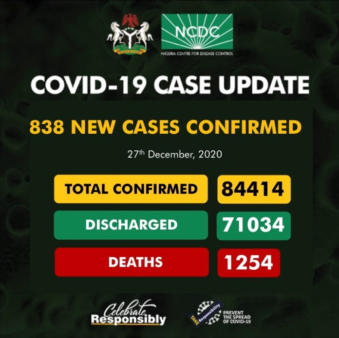 COVID-19: 7 dies, as NCDC announces 838 new infections in Nigeria