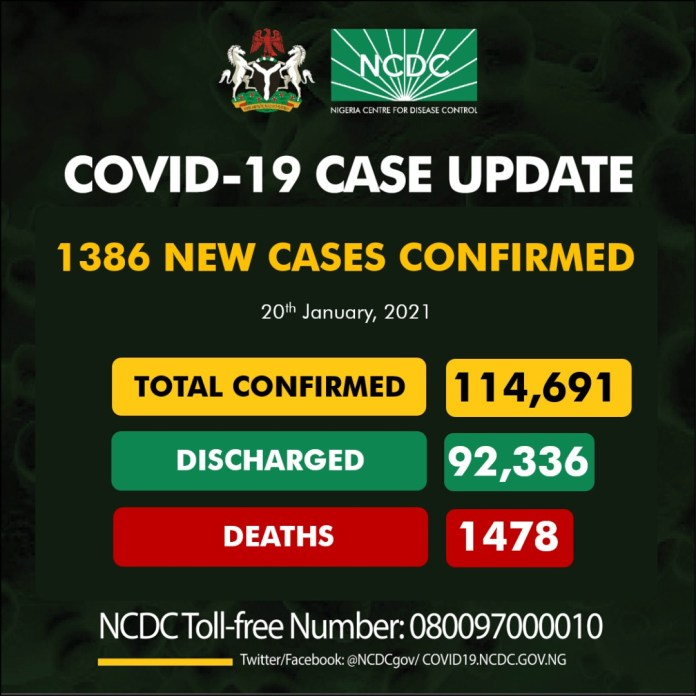 The Nigeria Centre for Disease Control (NCDC) has recorded 1,386 new cases of COVID-19, bringing the total number of infections in the country to 114,691.