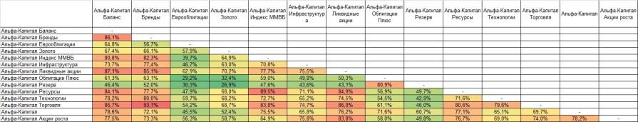 Корреляция ПИФ Альфа Капитал