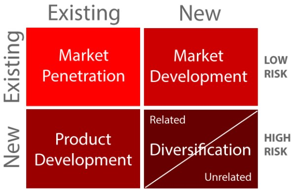 Product-Market Expansion Grid - ibuildcompanies.com by Jeanne Heydecker