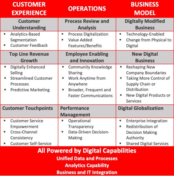 Business Transformation - ibuildcompanies.com by Jeanne Heydecker