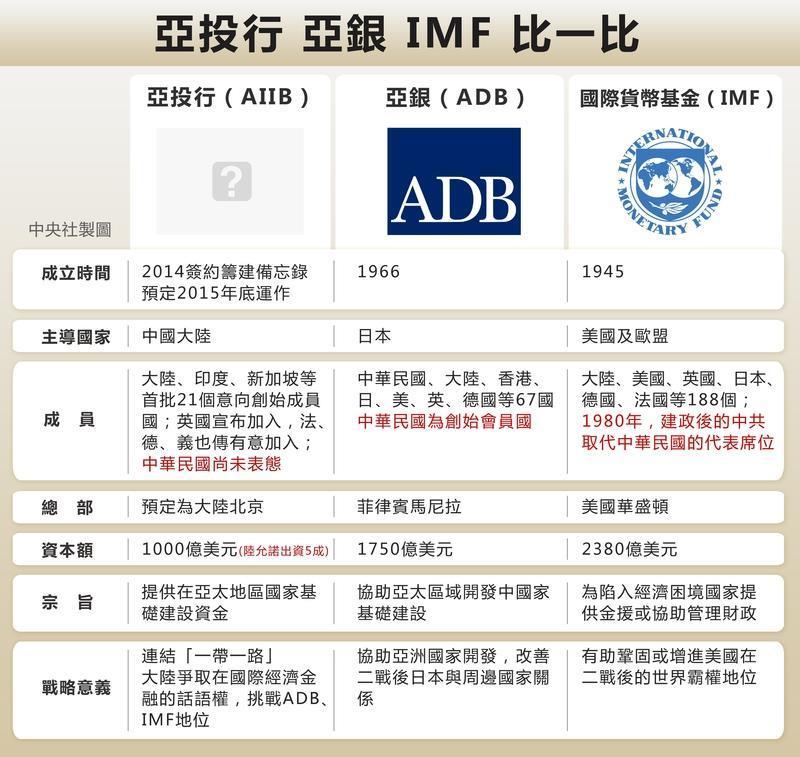 IMF_亞銀_亞投行比較