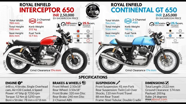 Image result for royal enfield interceptor 650 and continental gt 650