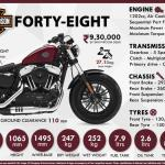 2021 Harley Davidson Forty Eight Bs6 Price Specs Mileage Top Speed