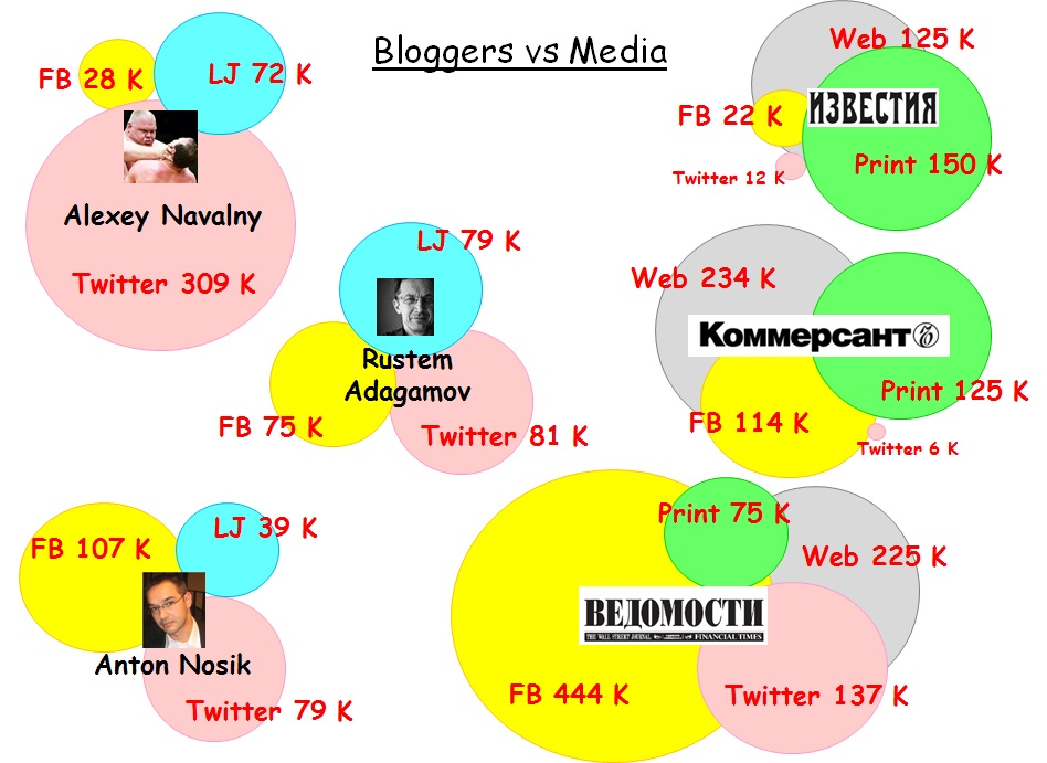 Bloggers vs Media final