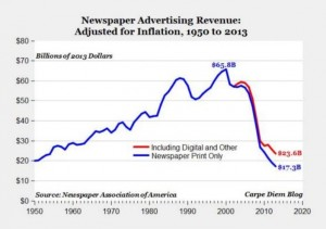 Newspaper Revenue
