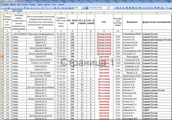 Список предполагаемых депутатов ВГД по мнению Единой России