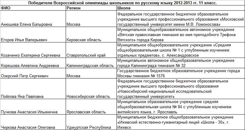 Всероссийская олимпиада по биологии 10 класс