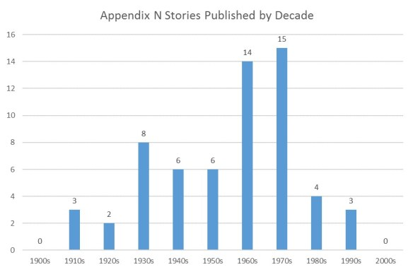 Appendix N Works by Decade
