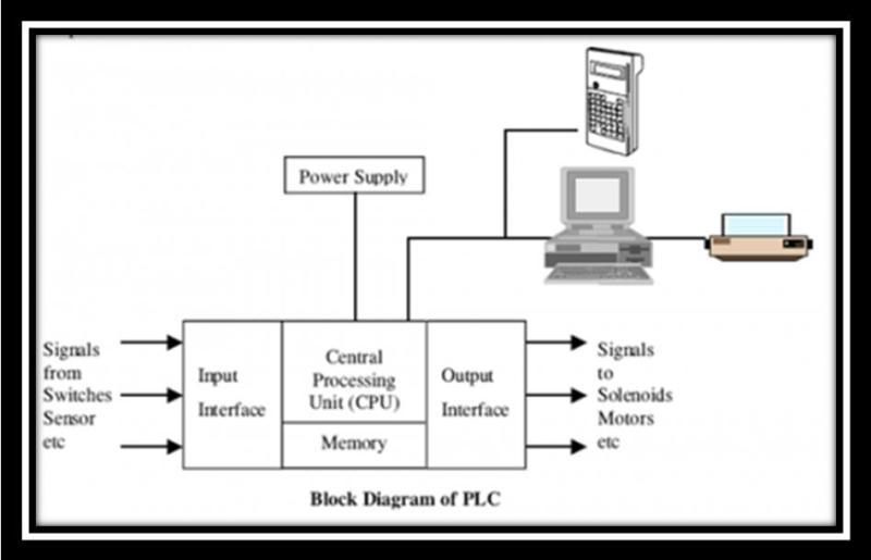 Document PLC S7200 | ical_plc siemens