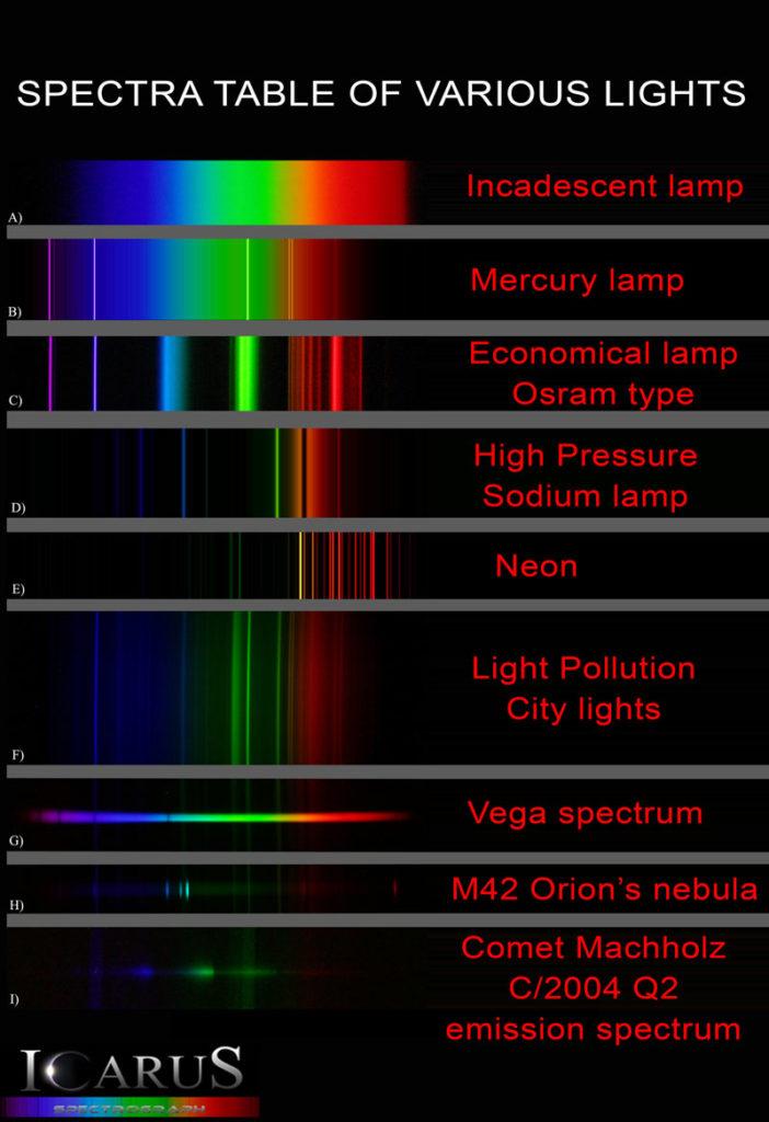 High Pressure Sodium Lights Vs Led