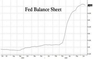 First time in 11 Years. Powell shrinks the Fed Balance Sheet.