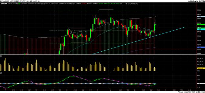 Confirming Chart. 1HR