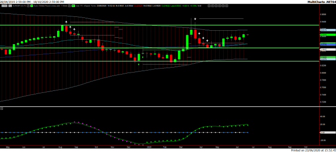 Weekly Chart 2. EUR/GBP
