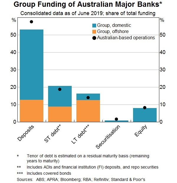 Group Funding of Aust Major Banks