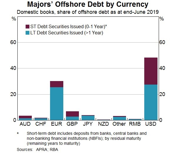 Majors Offshore Debt by Currency