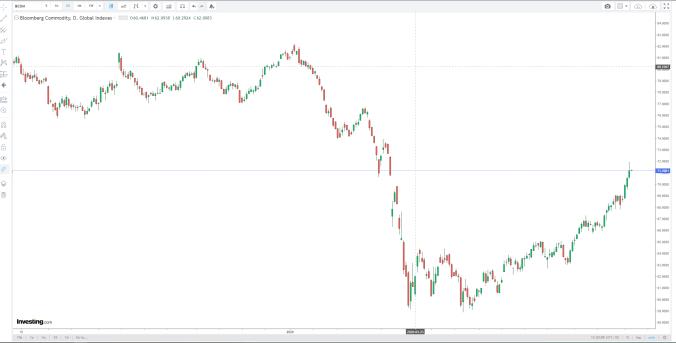 BCOM - Short term chart