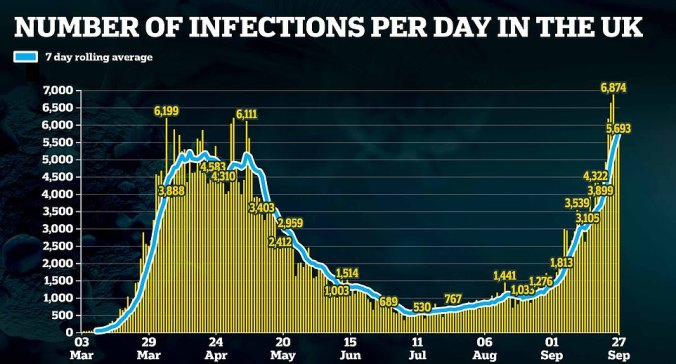 UK Infections Rise, Deaths do not correlate