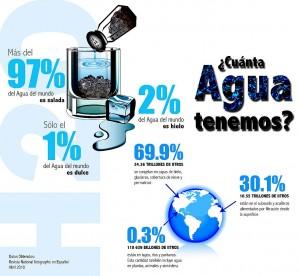 Cuánta agua hay en el planeta