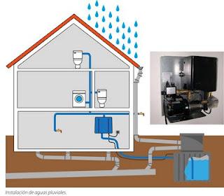 depósito de agua subterráneo para aprovechar el agua de lluvia.