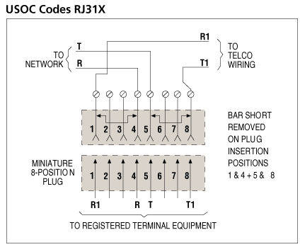 what is the application for rj31x jack with shorting bar? icc phone line hook up diagram below is the wiring diagram for your reference, the registered terminal equipment on this diagram is the security system
