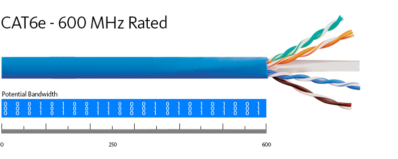 CAT6e - 600 MHz Rated