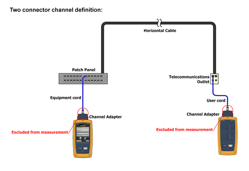 Two Connector Channel Link Diagram