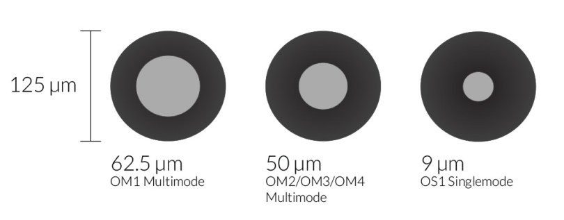 Fiber cable core sizing diagram: OM1 Multimode - 62.5 µm, OM2/OM3/OM4 - 50 µm, OS1 Singlemode 9 µm