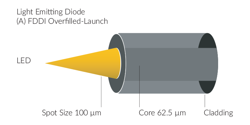 Light Emitting Diode (LED) A. FFDI Overfilled-Launch, Spot Size 100μm, Core 62.5μm