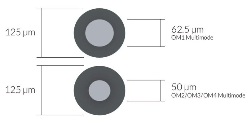 OM1 Multimode fiber core, 125 µm (micro-inches) cladding diameter and 62.5 µm (micro-inches) core. OM2/OM3/OM4 Multimode fiber core, 125 µm (micro-inches) diameter and 50µm (micro-inches) core.