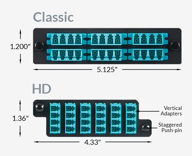 Classic vs HD Footprint