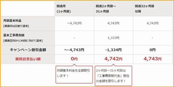 NURO光の料金表