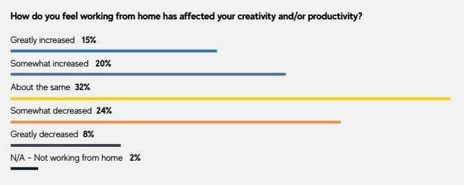 An excerpt from GDC's State of the Game Industry survey showing how developers' productivity was affected by the pandemic.