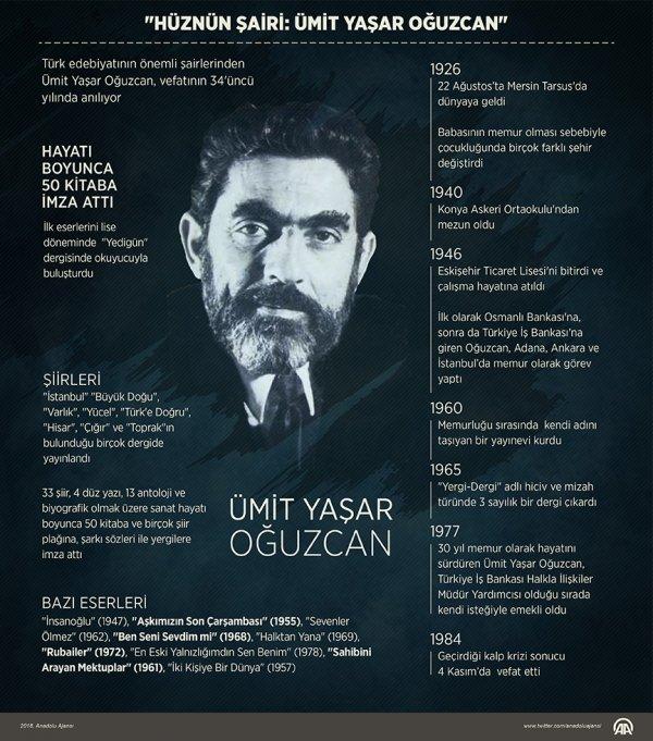 Usta şair Ümit Yaşar Oğuzcan yad edildi