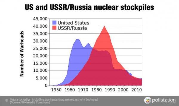 Rusya: Savaşı hazırlayan ABD