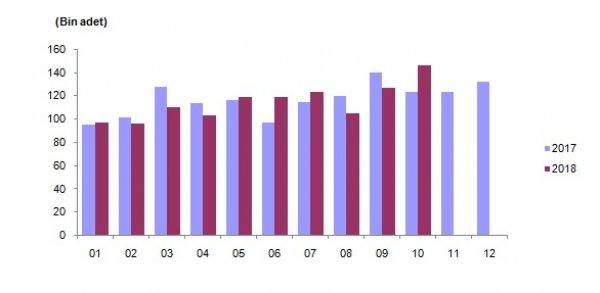 Türkiye genelinde konut satışları artış gösterdi