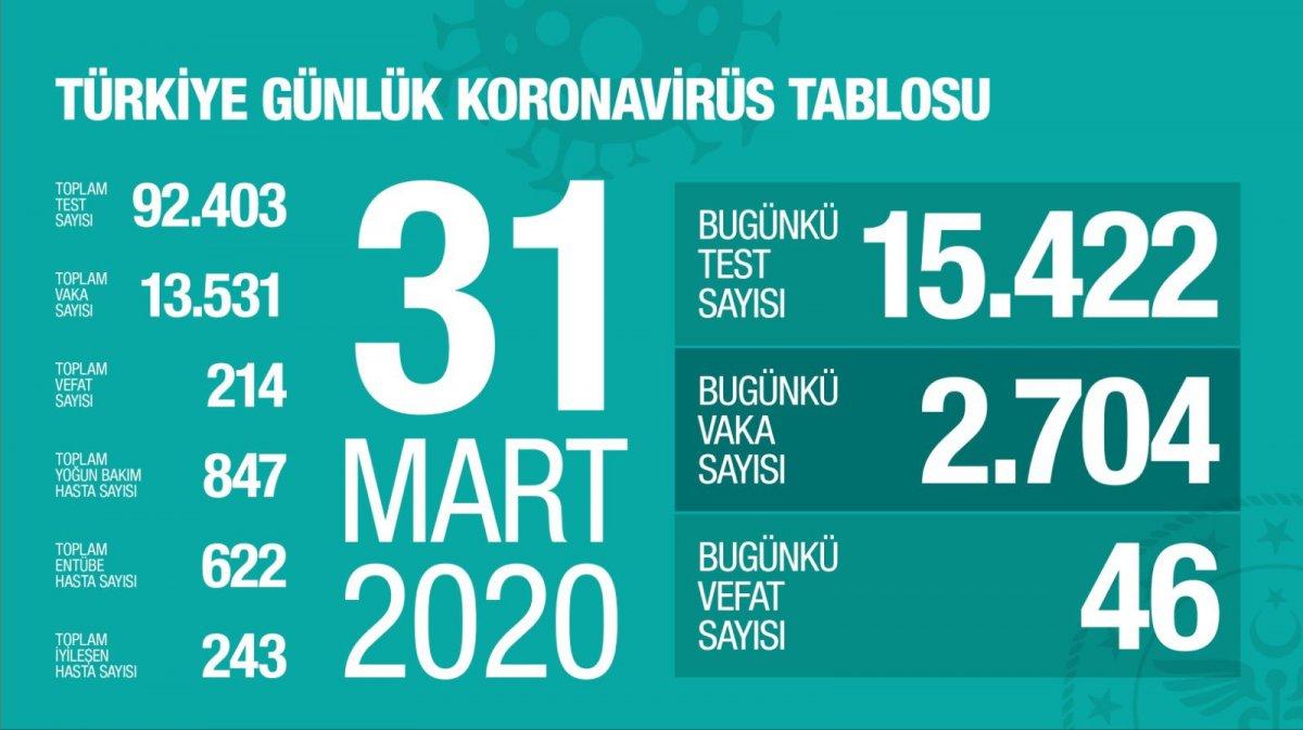 Türkiye'de koronavirüsten ölenlerin sayısı 214'e çıktı