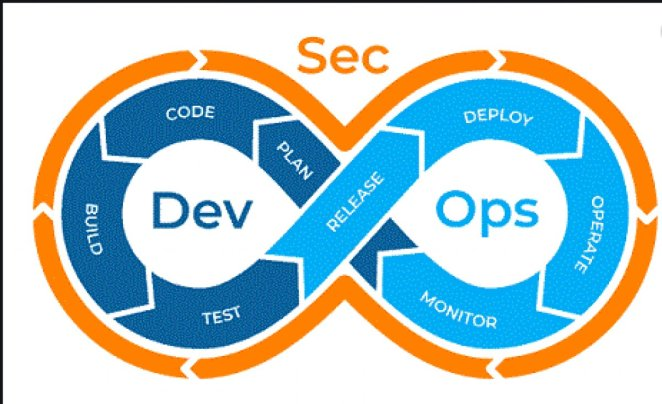 What is DevSecOps #2