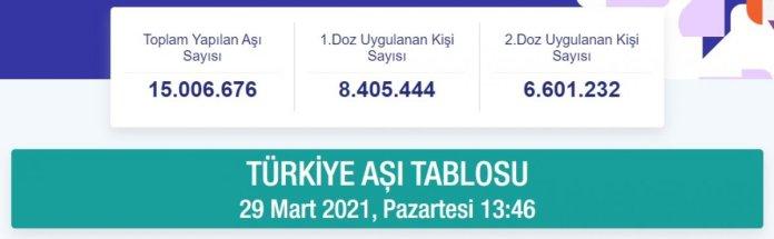 Türkiye de aşı uygulamasında 15 milyon doz geçildi #2