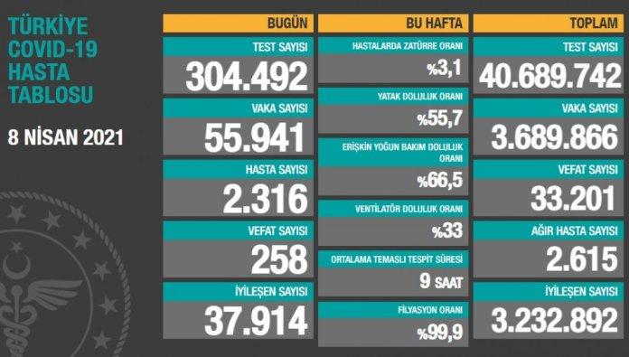 8 Nisan Türkiye nin koronavirüs tablosu #1