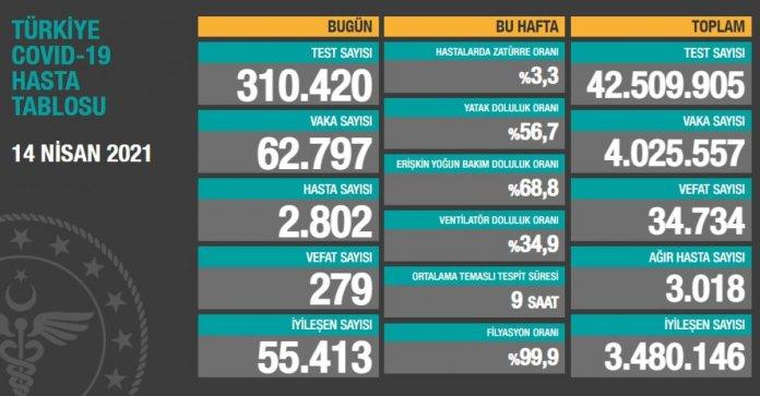 14 Nisan Türkiye nin koronavirüs tablosu #1