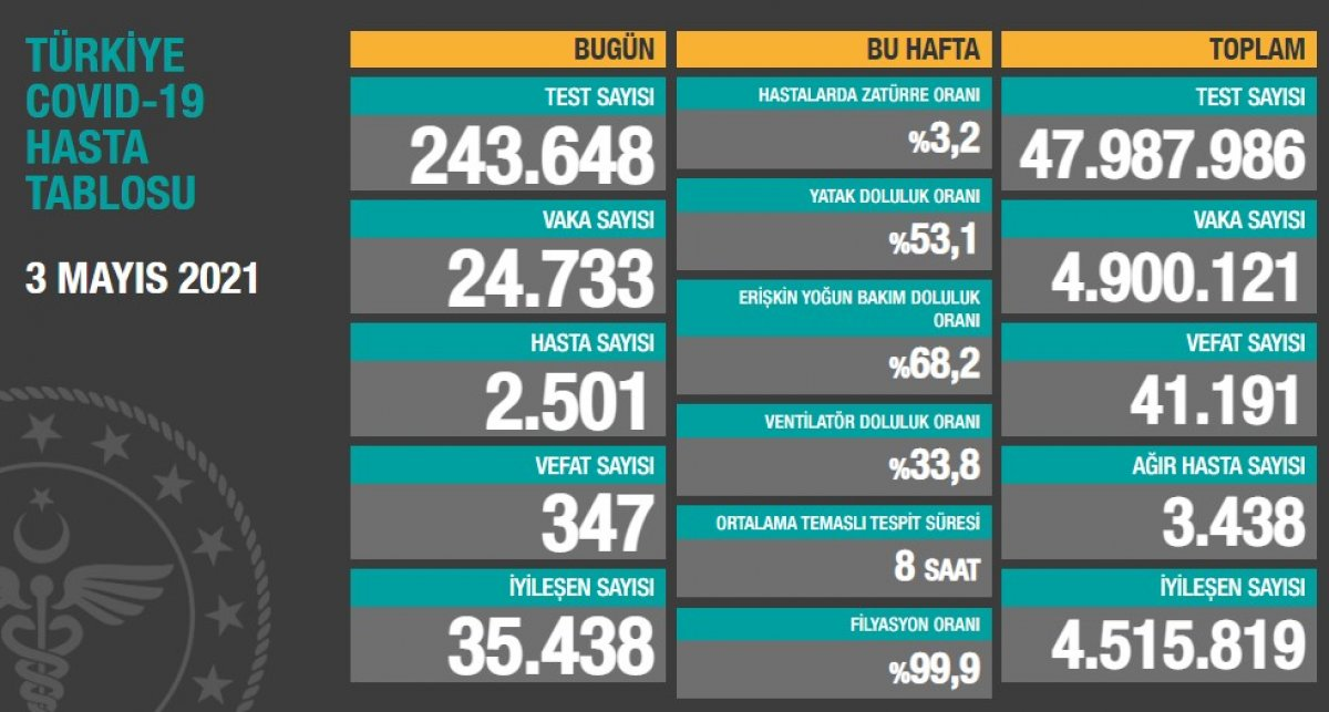 3 Mayıs Türkiye de koronavirüs tablosu #1