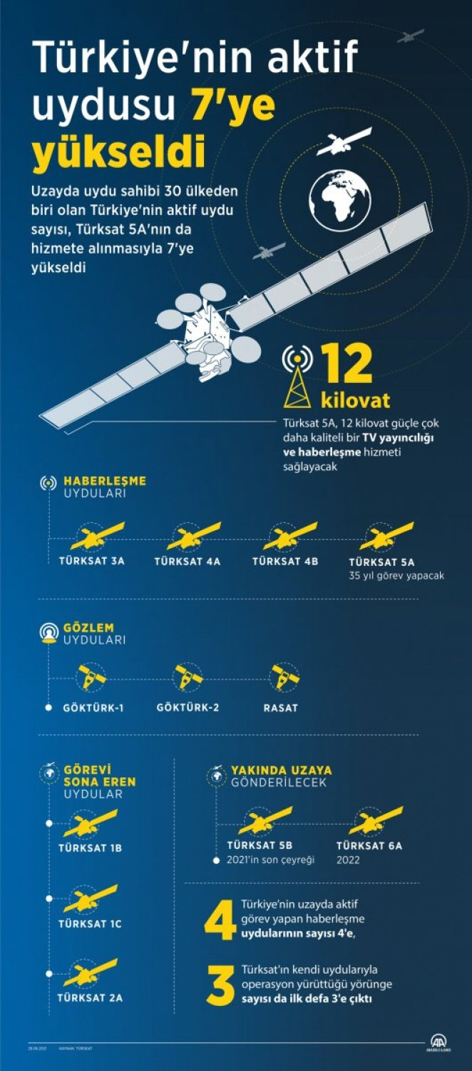 Number of active satellites in Turkey increased to 7 #2