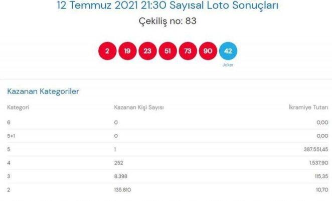 MPİ Çılgın Sayısal Loto sonuçları 12 Temmuz 2021: Sayısal Loto bilet sorgulama #1