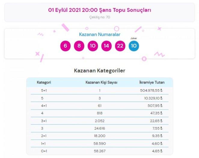MPİ 1 Eylül 2021 Şans Topu sonuçları: Şans Topu bilet sorgulama ekranı #1