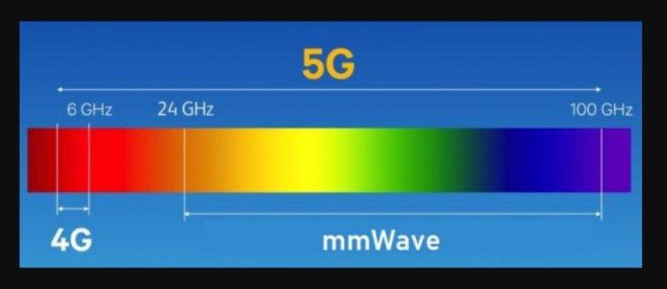 mmwave 5g