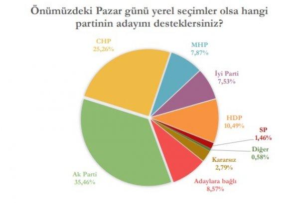 Yerel seçimler öncesi İstanbul anketi