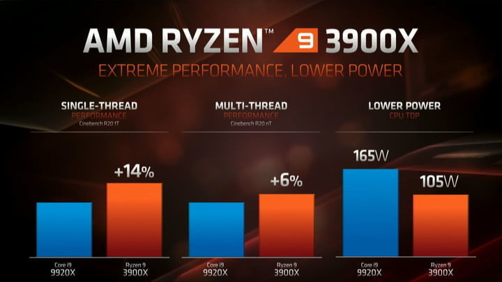 amd ryzen 9 3900x vs intel core i9 9900k 3900x03