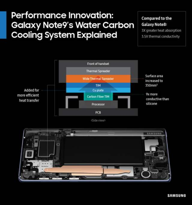 samsung galaxy note 9 news cooling